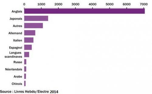 Langues les plus traduites en France en 2014