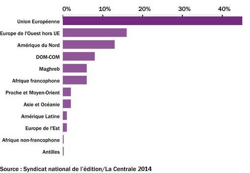 Répartition des pays où s'exportent les auteurs français