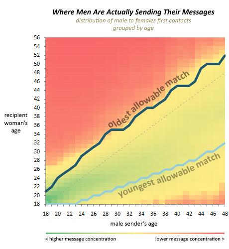 """Carte """"thermique"""" montrant les fourchettes d'âge recevant le plus de messages (en vert) et les plus délaissées en rouge"""